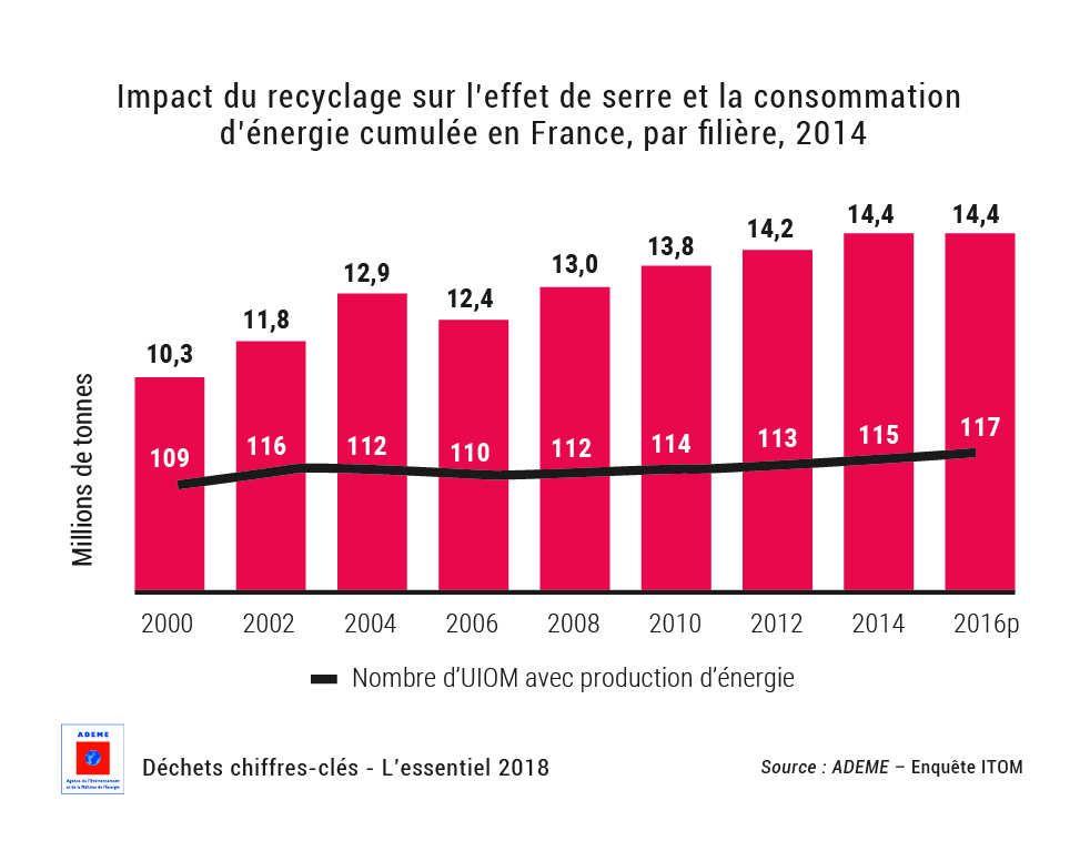 Une économie de 1,6 milliard de litres de fioul grâce à l'énergie des déchets