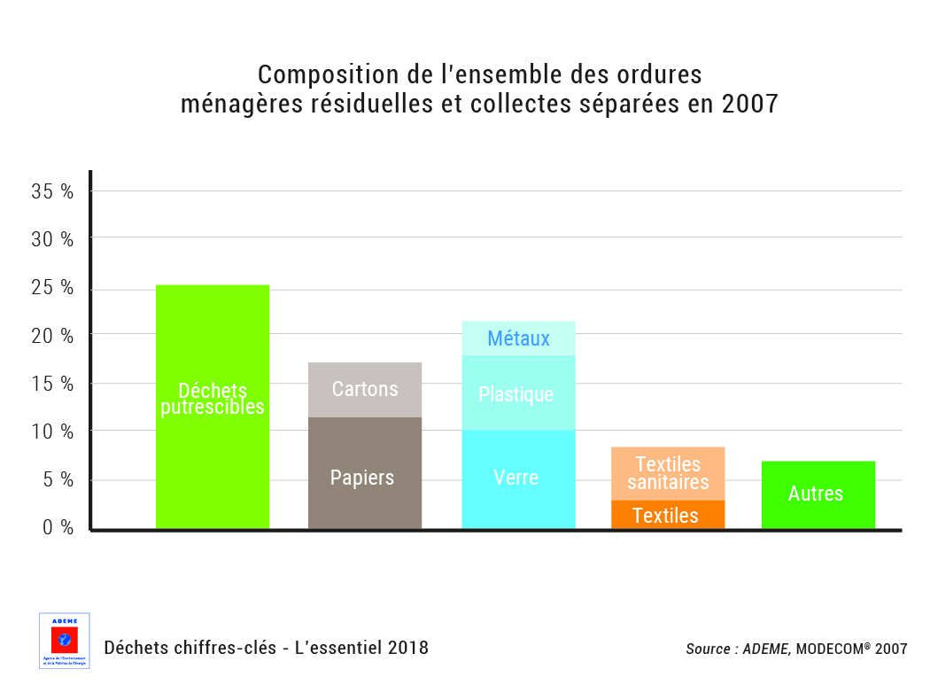 Figure 1 Source : ADEME – MODECOM® 2007