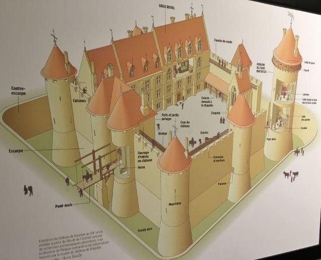 Musée du chateau de Dourdan