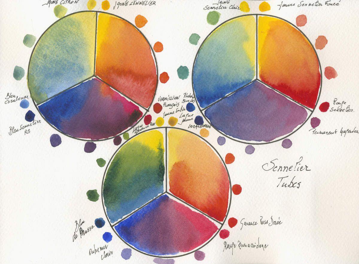 Sennelier L' Aquarelle 3 roues de couleur Palette limitée 6 primaires
