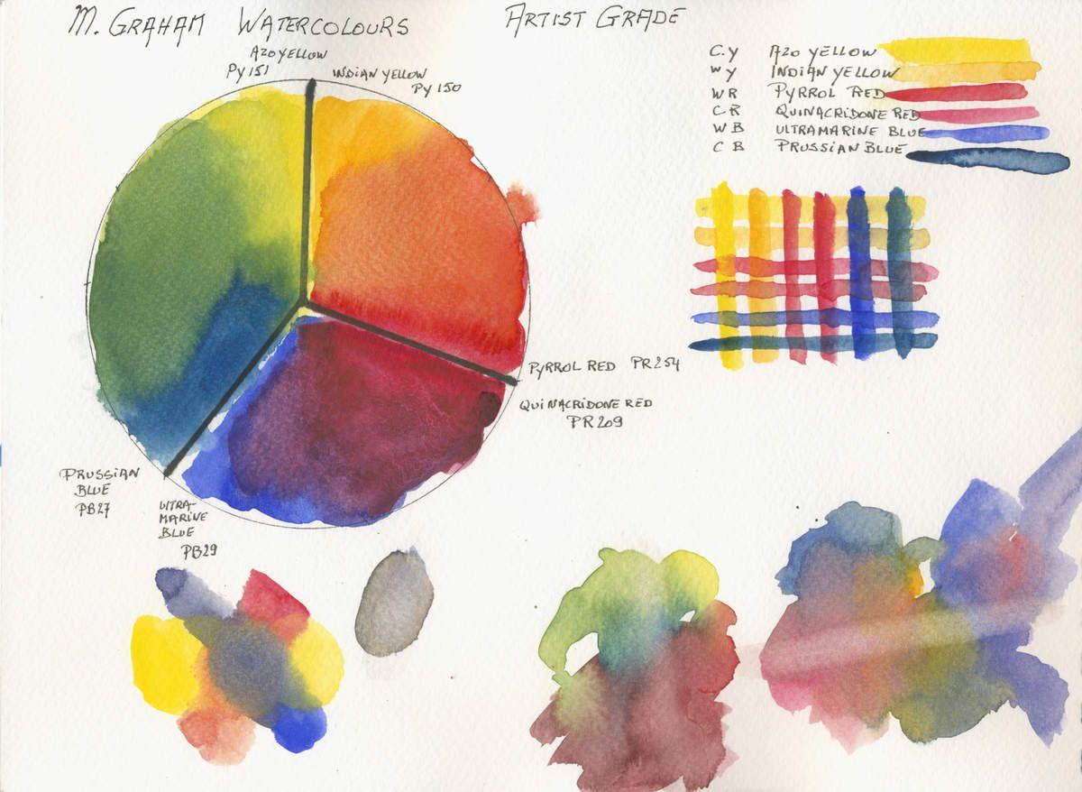 M. Graham 3 Primaries 2 Hues Limited Watercolour Palette