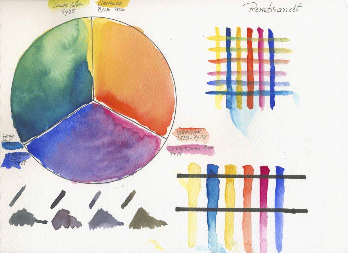 Rembrandt by Royal Talens 3 Primaries 2 Hues Limited Watercolour Palette