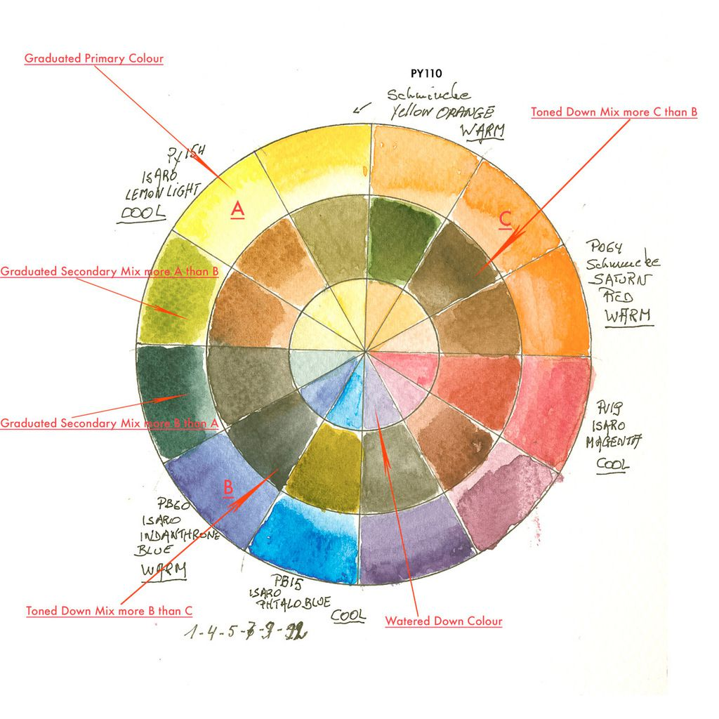 The Ultimate Palette of 13 Colours to Paint all your Watercolour Art ...