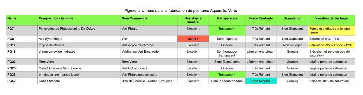 Table de comparaison et caractéristiques des pigments vert