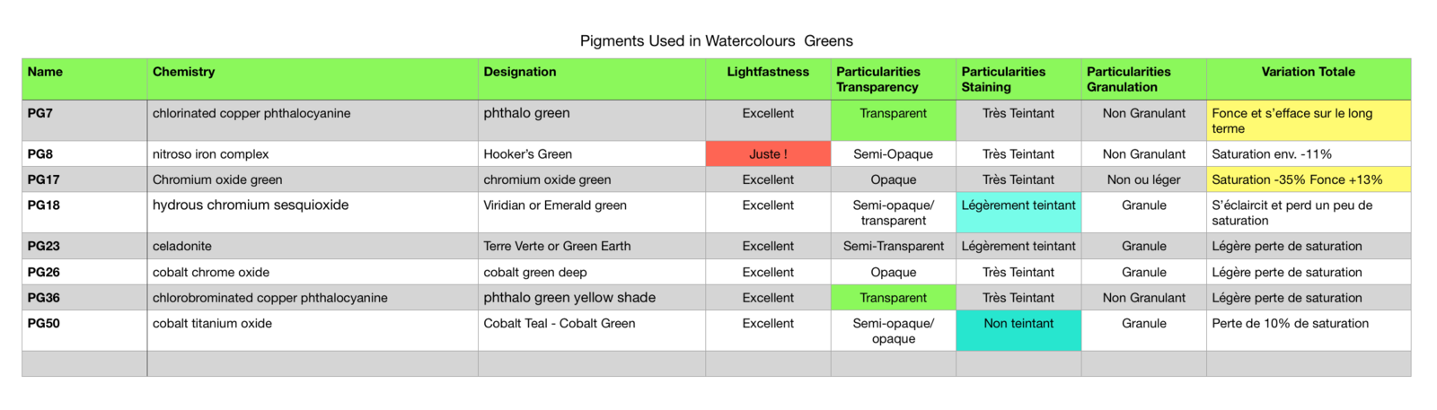 Table of characteristics of green pigments used in watercolor paints