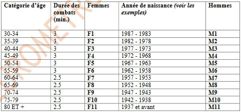 9 ème EUROMETROPOLE MASTERS de LILLE (Label Excellence)