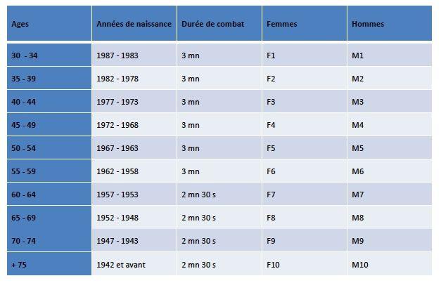 4ème Tournoi Vétérans de Loire Atlantique