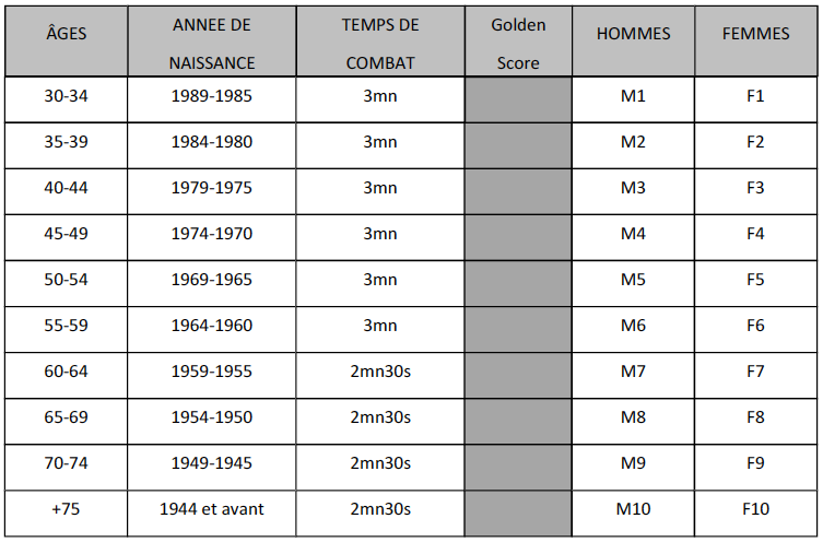 12ème Tournoi Master de Fontaine Label A - 23 novembre 2019 - Grenoble