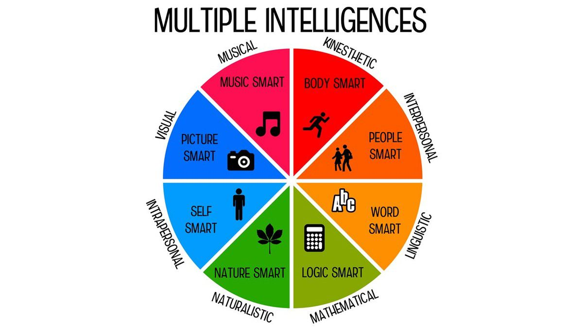 understanding different learning styles and multiple types of intelligence It is tempting to equate learning styles and intelligences because there are similarities, but until we have a much better understanding of both, it is best to avoid mixing the models linguistic intelligence - using words effectively.