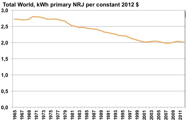 Evolution de E / PIB en kWh/$
