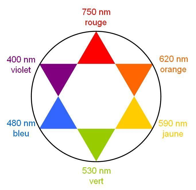 La couleur opposée au violet est le jaune et la couleur opposée au bleu est le orange