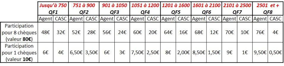 ►  Achat d'un carnet de 8 chèques MAXI par agent adhérent et par année civile - Valeur 80 €uros - Prestation soumiseàl'octroidesubventiondelapartdelacollectivitéemployeur.