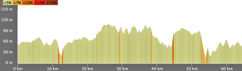 Petit circuit . 64km - 504m de dénivelée