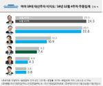 Quel(le) prochain(e) Président(e) pour la Corée du Sud ?