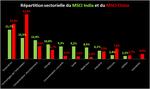Actions chinoises et indiennes : quelques surprises pour les investisseurs