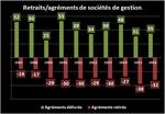 Le nombre de sociétés de gestion se stabilise en France