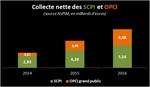 Nouveaux records pour les SCPI et OPCI