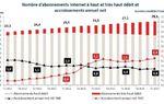 Nombre d'abonnements à Internet en France : 28,1 millions d'abonnements haut débit en France et selon Hadopi, ils ont passé la barre des « 10 millions d'avertissements »