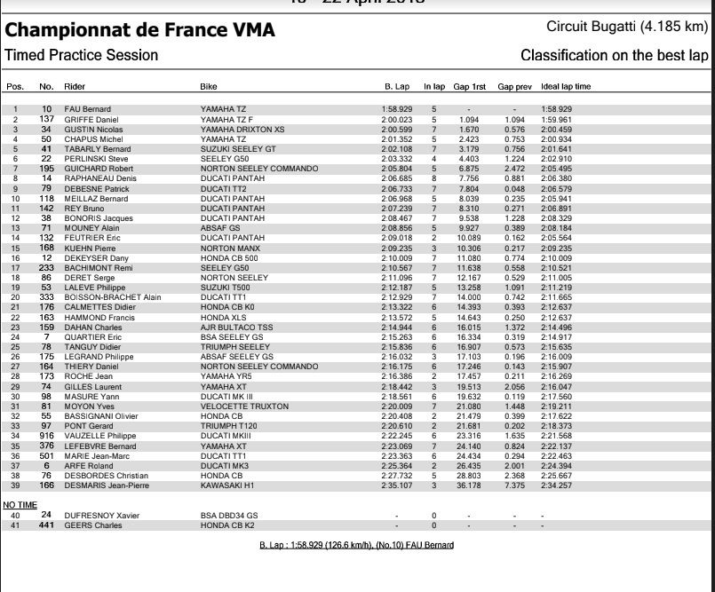 Résultats VMA au Mans 20/04/2018