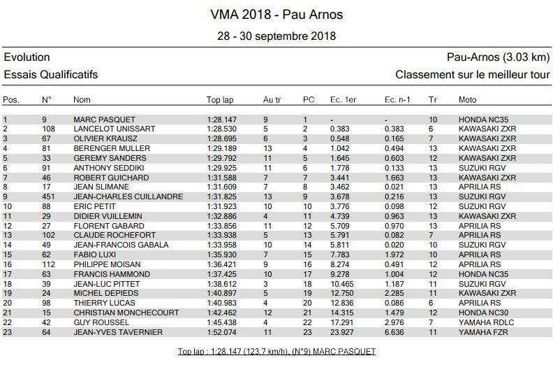 Résultats VMA à Pau 29 septembre 2018