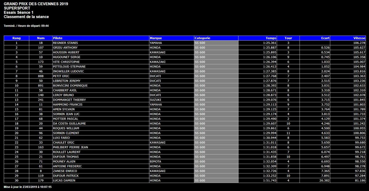 VMA supersport qualifications