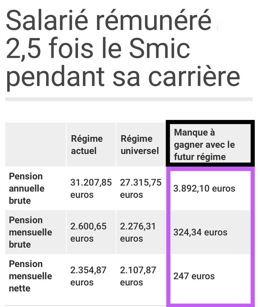 Agents RATP mobilisons-nous contre la réforme des retraites.