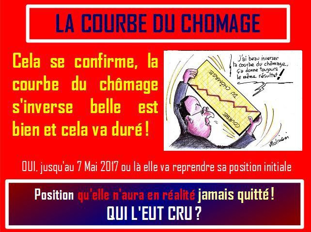 COURBE DU CHOMAGE