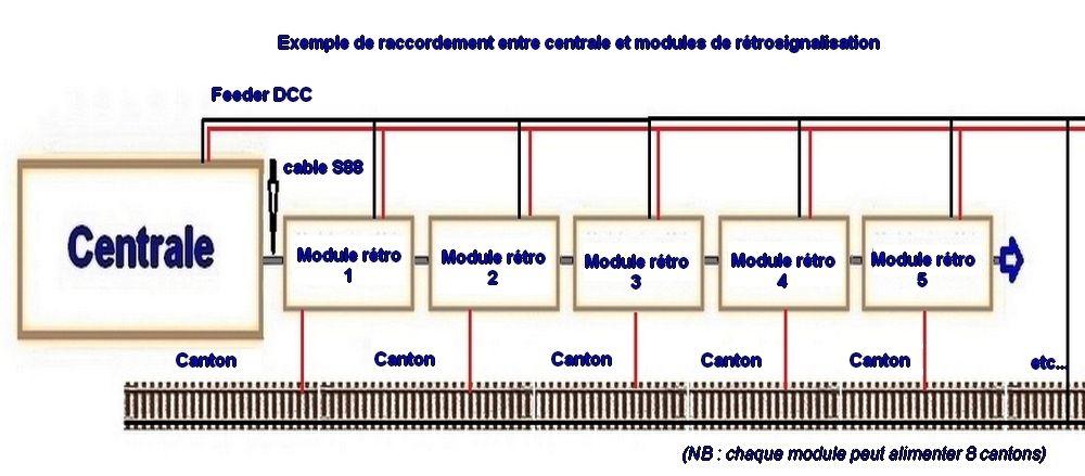 Le NUMERIQUE pour les trains miniatures (Digital Command Control)