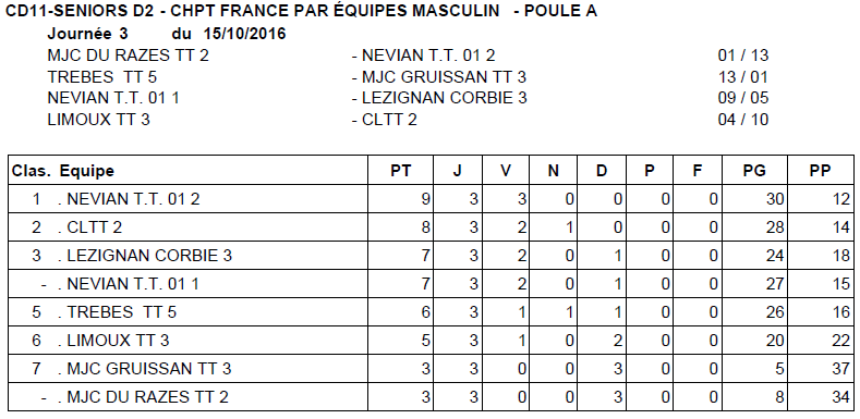 Résultats - Journée 3 - Championnat départemental - 15/10/2016