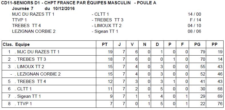 Résultats - Journée 7 - Championnat départemental - 10/12/2016