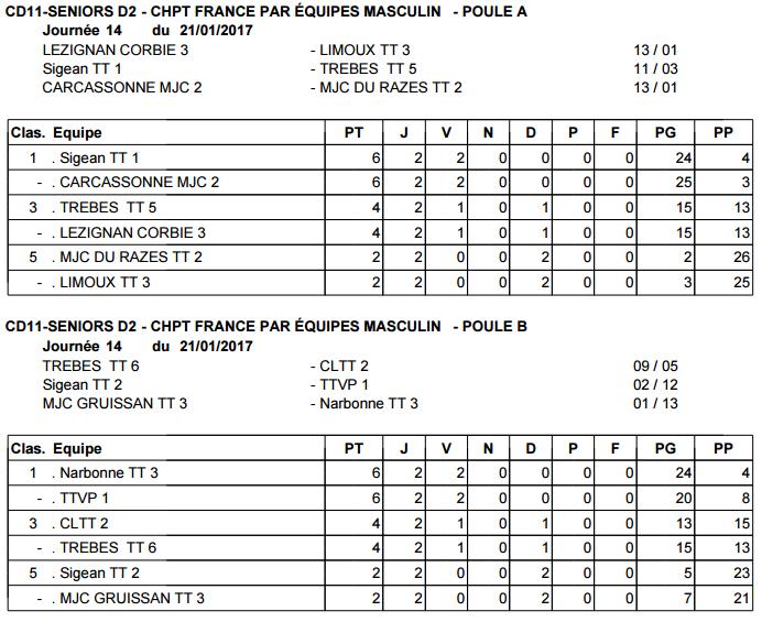 Résultats - Journée 2 - Phase 2 - Championnat départemental - 21/01/2017