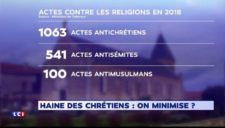 Chaque année, environ les 2/3 des actes antireligieux recensés visent les seuls chrétiens…  (Photo : Twitter/Nicolas Bay)