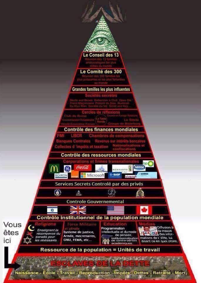 La pyramide du Nouvel Ordre Mondial !  D'après vous où se situe Soros?