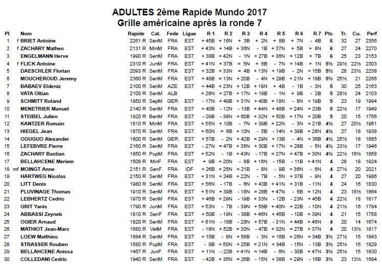 Les résultats des rapides de Mundolsheim, poussins et adultes, 1er octobre