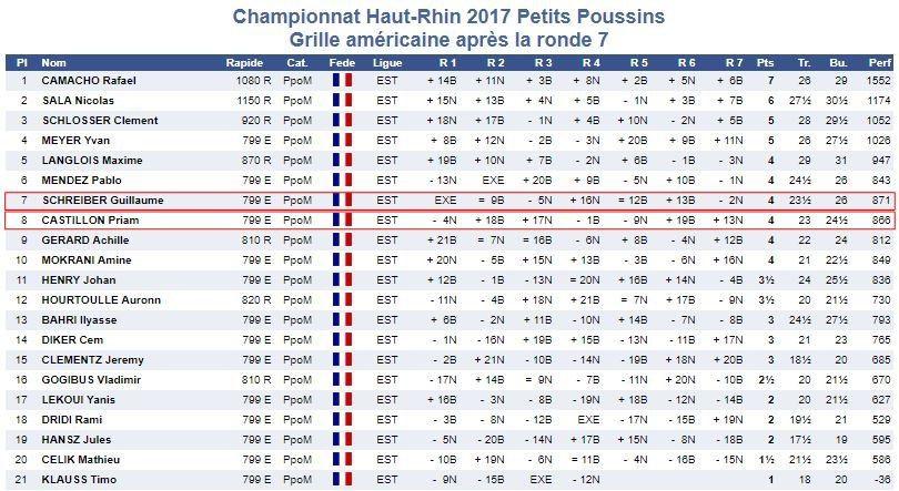 C'était le 11 novembre, championnats du Haut-Rhin des poussin-e-s et petit-e-s poussin-e-s