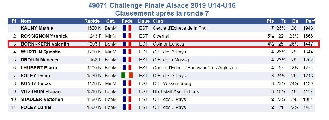 3 Podiums au challenge d'Alsace à Munster.