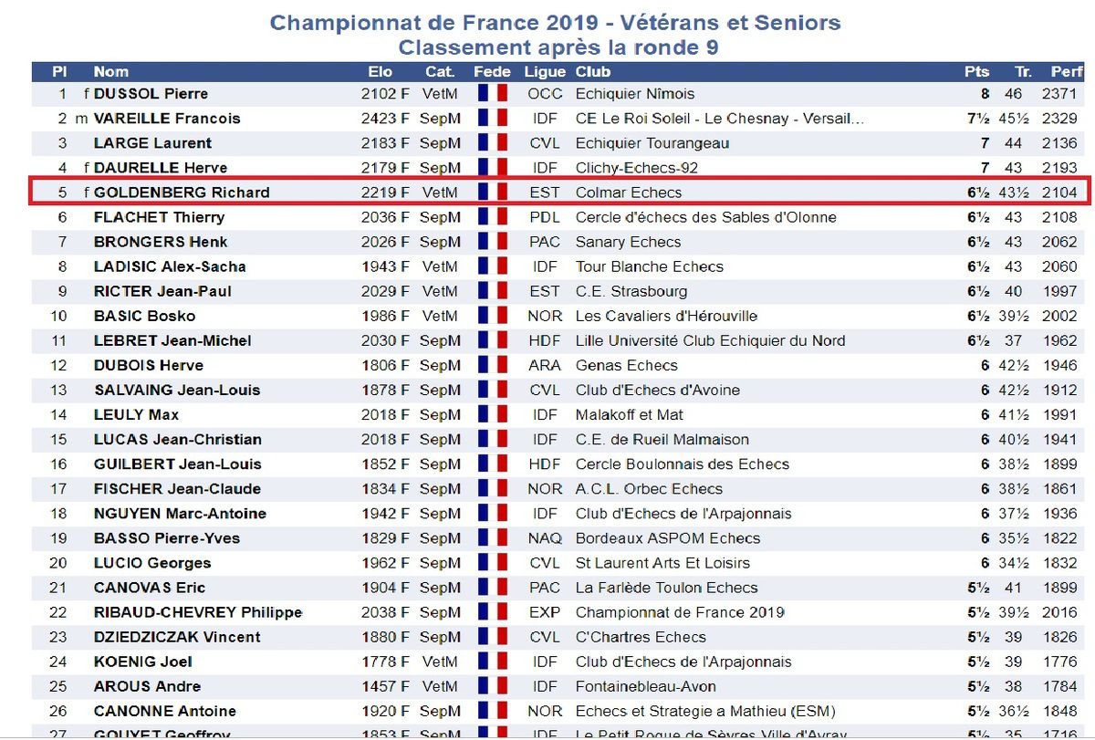 Vice Champion de France Vétérans 2019