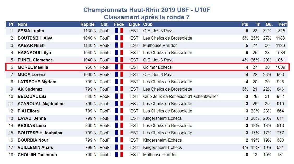 Championnat du Haut-Rhin à Mulhouse . Nos jeunes pousses en conquête !