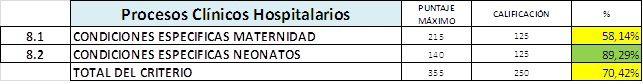 TABLA Nº 9  Nivel de desarrollo Criterio 8 Procesos Clínicos Hospitalarios del Hospital José Gregorio Hernández, Los Magallanes de Catia, Caracas Venezuela, Junio 2017.