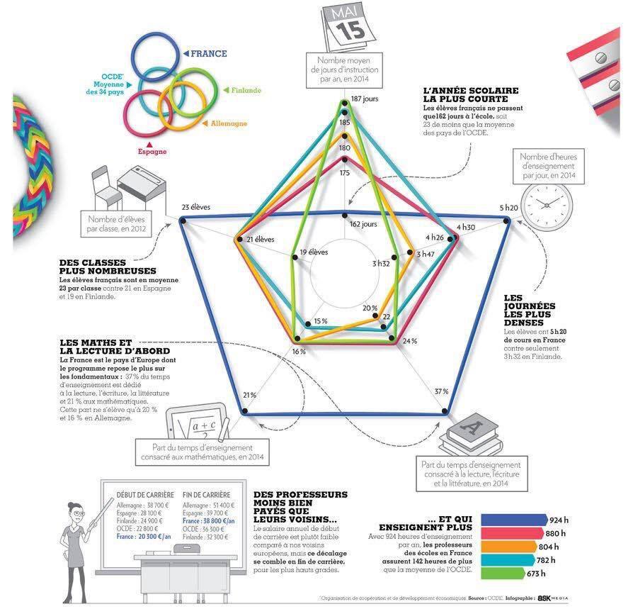 Education - Tordons le cou aux idées reçues... (Infographie)