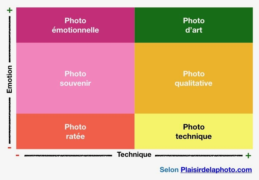 Technique et émotion : de la photo ratée à la photo d'art.