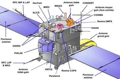 Les Instruments de mesure de Rosetta