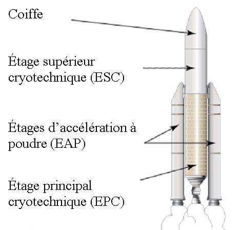La fusée Ariane 5 c'est quoi ?