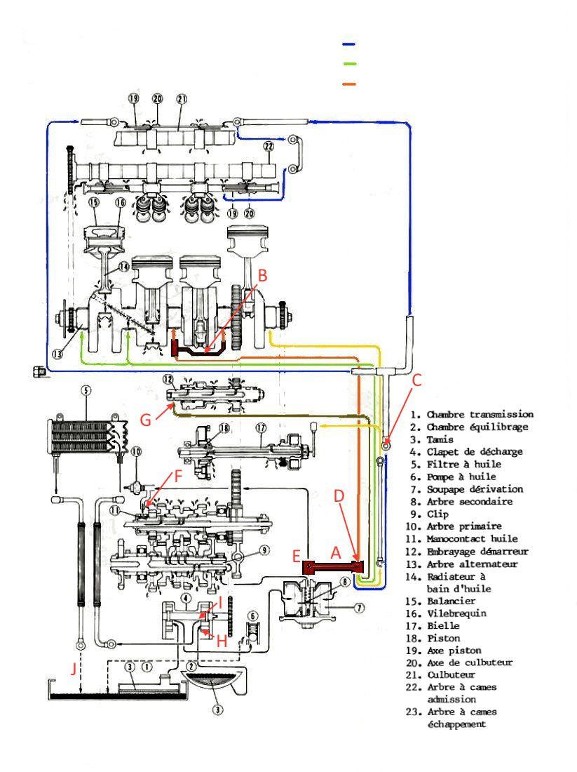 Graissage moteur GTR 1000