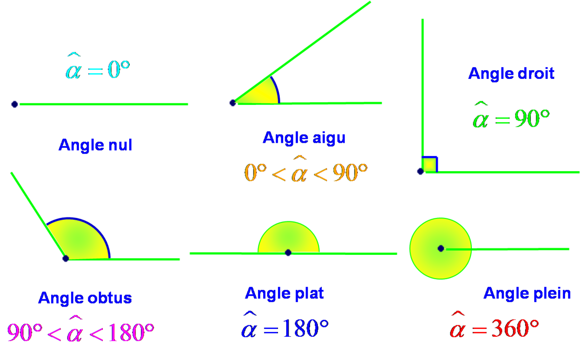 TROISIEME - TYPES D'ANGLES