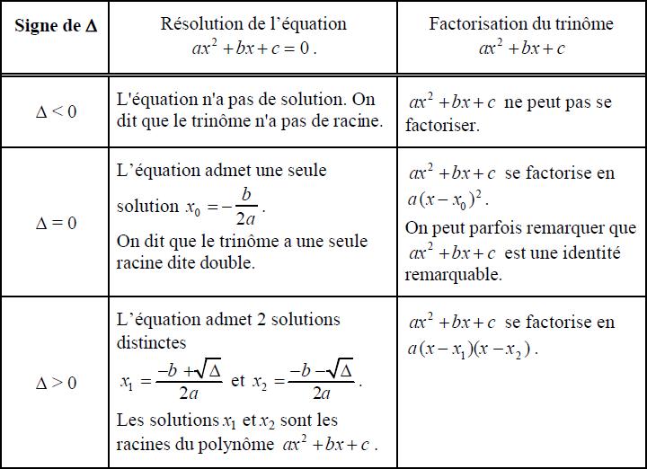 PREMIERE - Résolution de l'équation et factorisation d'un polynôme du second degré avec Δ = b² - 4 ac