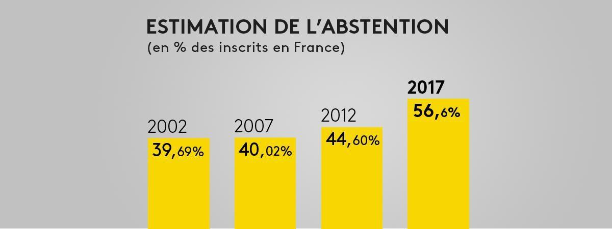 INFOGRAPHIE. Législatives : l'abstention finale au second tour devrait s'élever à 56,6%, un record historique, selon notre estimation Ipsos/Sopra Steria (FRANCEINFO)