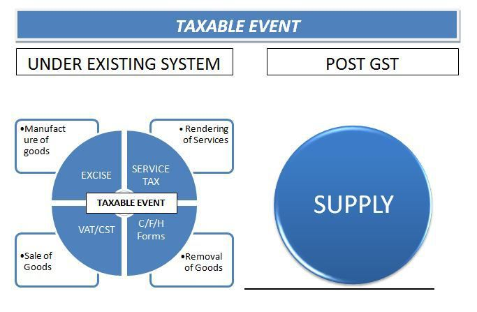 Image result for e taxable event under GST