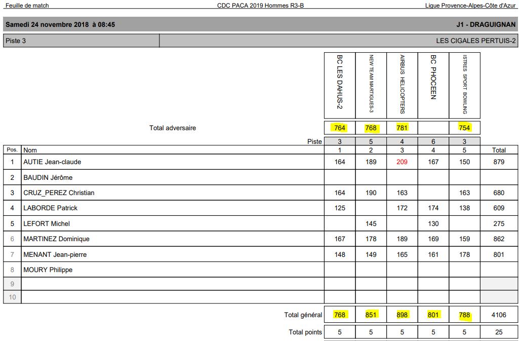 J1 CHMP des CLUBS PACA R3B AVEC RESULTATS MAJ 24/11