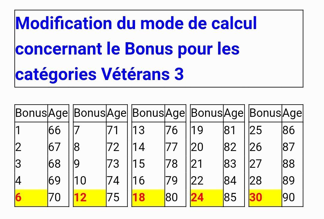 """CALCUL DU BONUS DES """"VIEUX"""" POUR LES CHMP V3"""